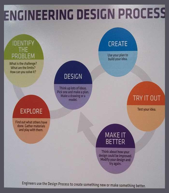 Design process sign